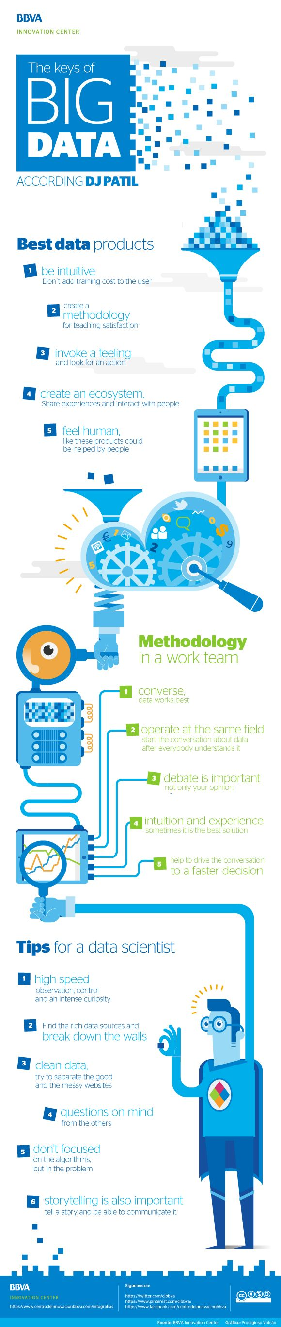 Infographic: the keys of Big Data by DJ Patil - BBVA Innovation Center