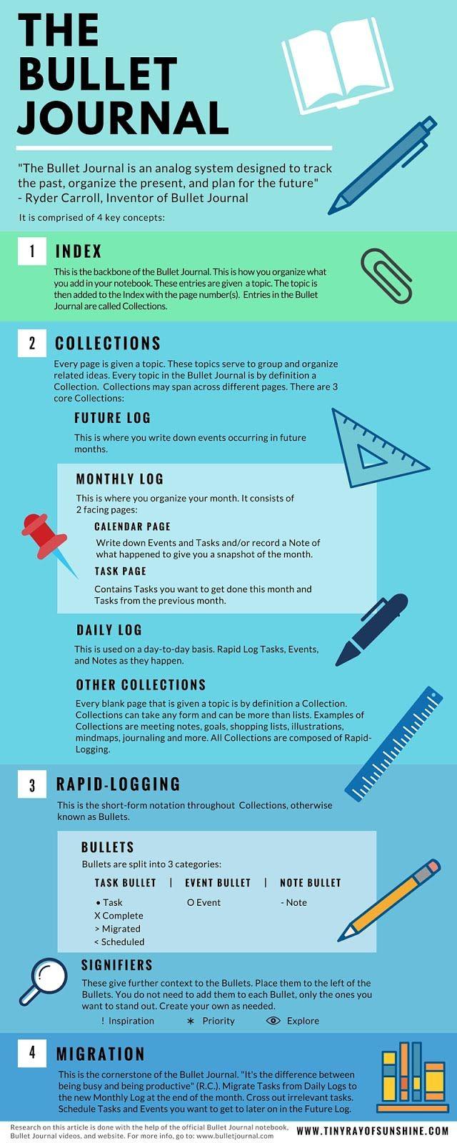 Bullet Journal infographic