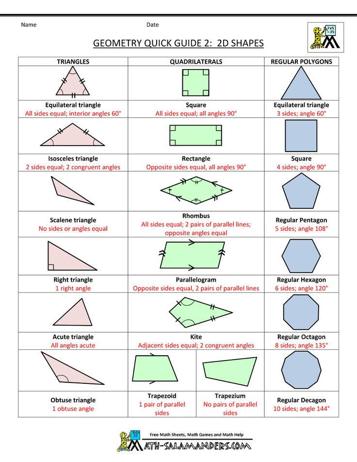 geometry cheat sheet 2 2d shapes
