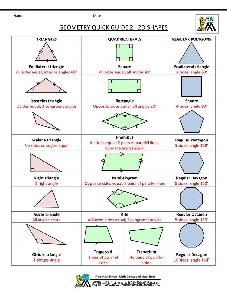 geometry cheat sheet 2 2d shapes