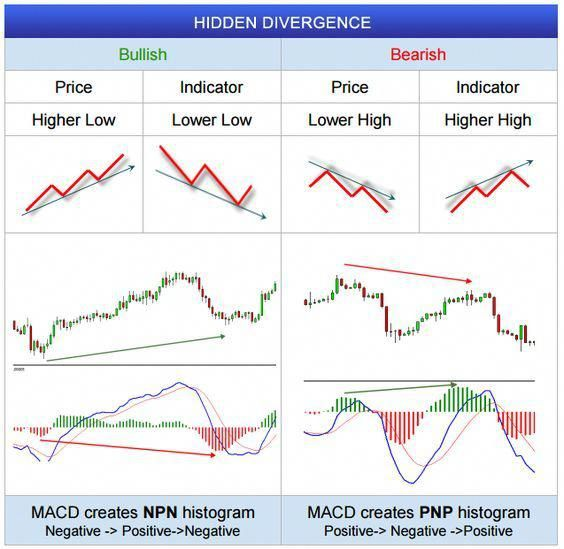 Fxwm Hidden Divergence In Forex Charts Forextradingsystem
