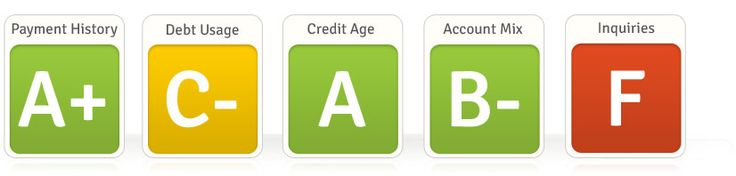 Your Free Credit Report Card— a quick snapshot of your credit standing