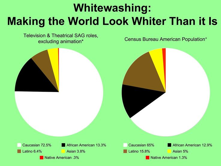 """Whitewashing: Making the World Look Whiter than It Is""  Television & Theatrical SAG roles vs. Census Bureau American Population  [click on this image to find a documentary which explores the representation of native people in film]"