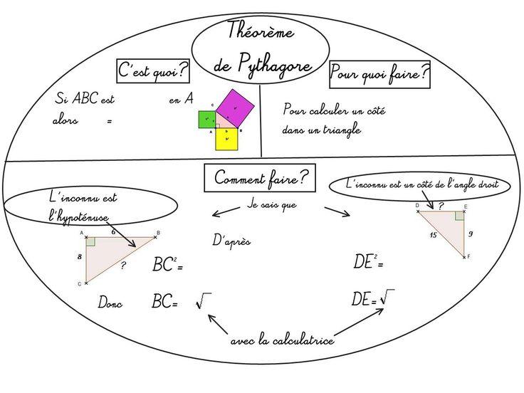 Cours de Mathématiques en Mandala/Carte mentale: Théorème de Pythagore