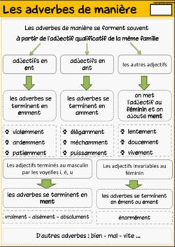 Les adverbes de manière