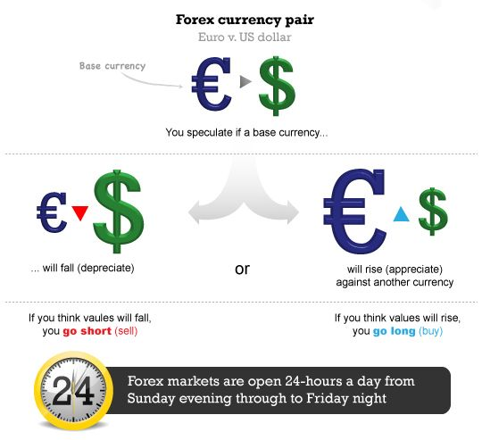 What is Forex Trading? Euro vs the Dollar explained by FX trading platform http://www.cityindex.co.uk/forex-trading/what-is-forex-trading.aspx