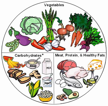 Example of a Healthy Plate