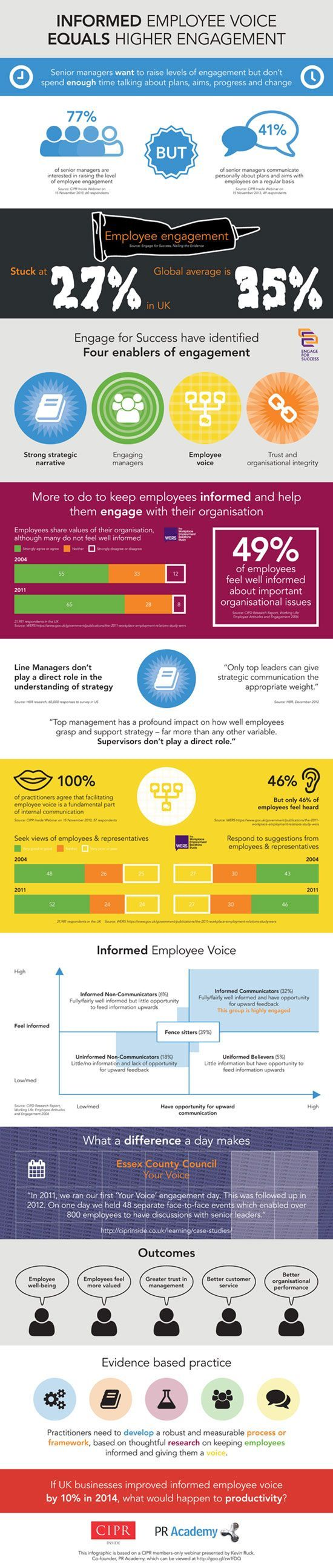 How gamification can pimp your corporate sales training - Why Employee Voice Results In Employee Engagement Infographic Via Academykev Employee Engagement Pinterest