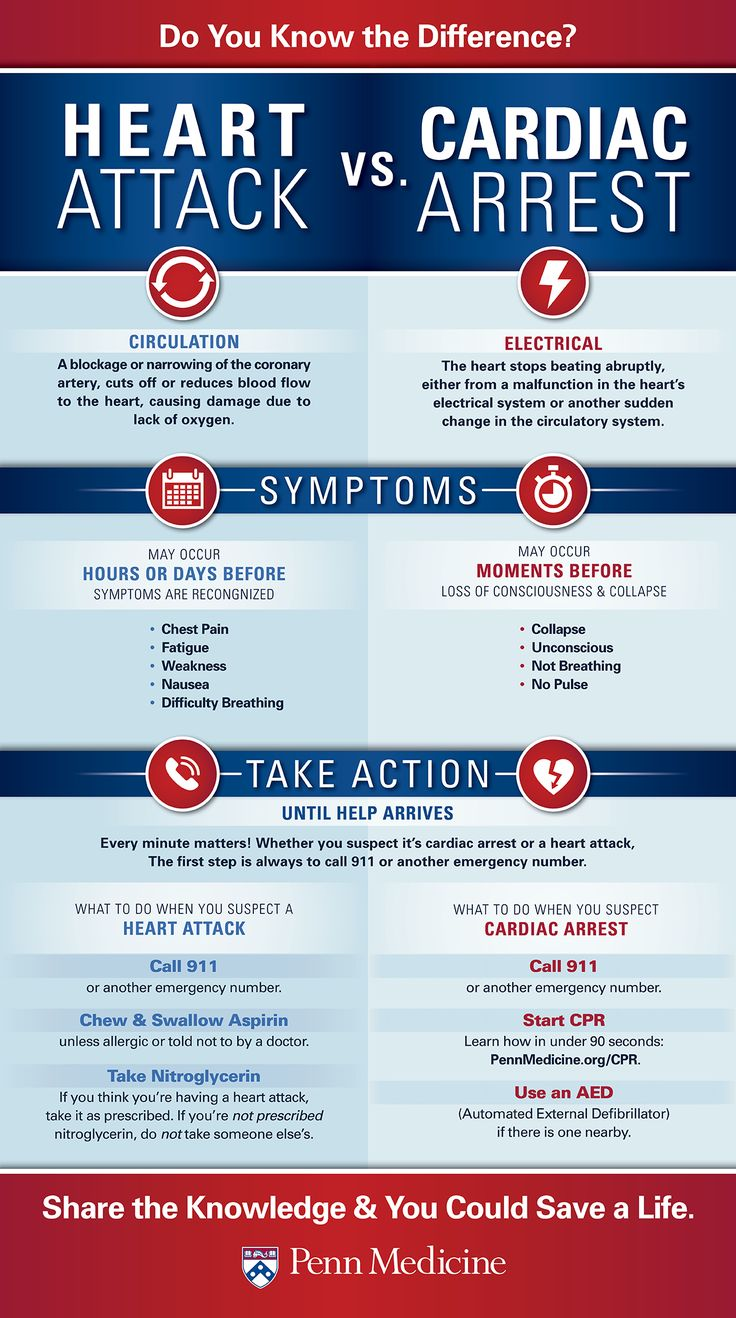 The Difference between Heart Attack and Cardiac Arrest. Remember that when you share this knowledge you could save a life. Did you know that a Portable Defibrillator can help a person suffering from a sudden cardiac arrest? Do you know how to use one? We explain you here: http://insidefirstaid.com/personal/first-aid-kit/portable-automated-external-defibrillators-aed-cpr-protect-others-from-sudden-cardiac-arrest #aed #portable #defibrillator #cardiac #arrest #heart #attack #emt #ems