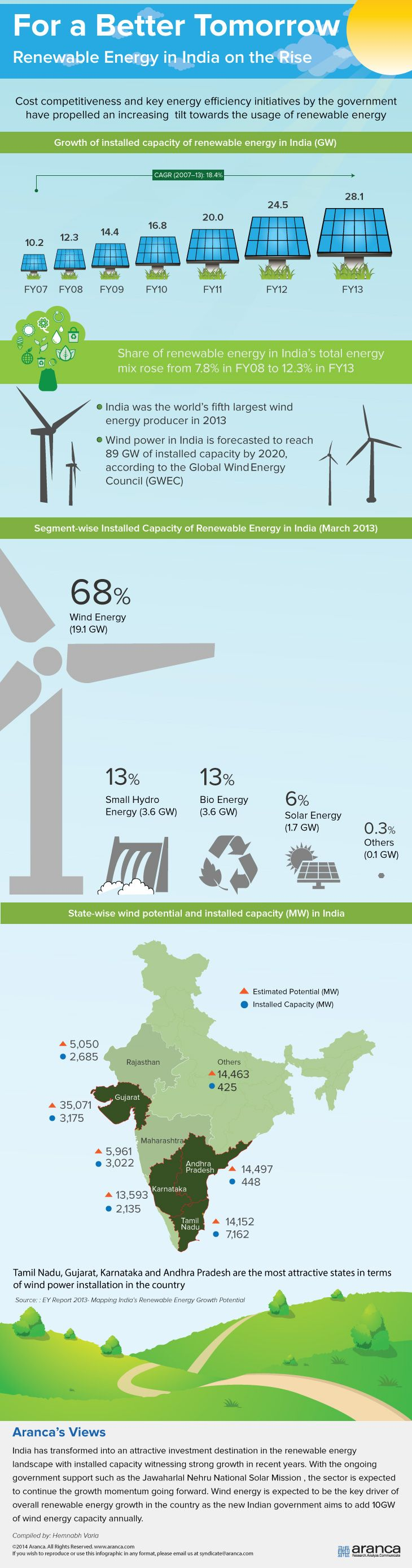 India is expected to continue the growth momentum in the usage of renewable energy with wind energy taking the lead. Check out the infographic to know growth aspects of renewable energy in India.