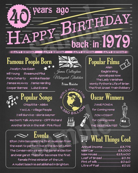 40 Years Ago Back in 1979 Birthday Chalkboard Poster JPG ...