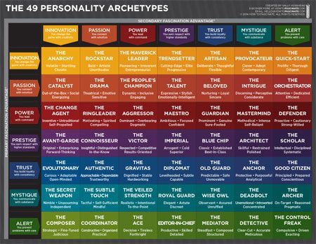 Creative Writing - The 49 Personality Archetypes - How To Fascinate (Communicate & Influence)
