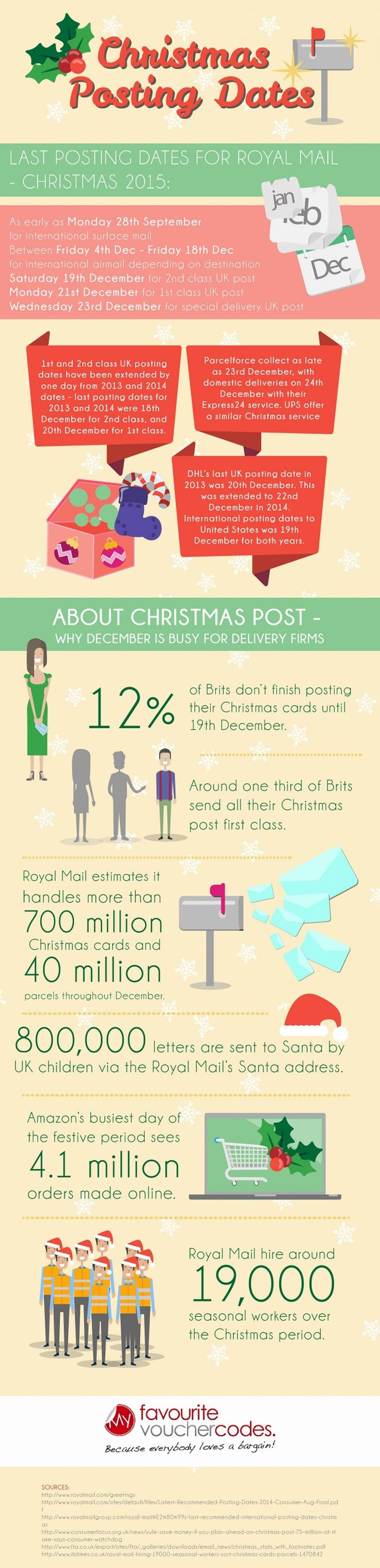 Last Christmas Posting Dates for 2015 - My Favourite Voucher Codes:- Last Posting Dates for Royal Mail - Christmas 2015. My Favourite Voucher Codes is a money saving voucher code website set up to help consumers to not only save money off their online shopping, but to help raise money for good causes by pledging to donate each month 20% of its net profits to charity.