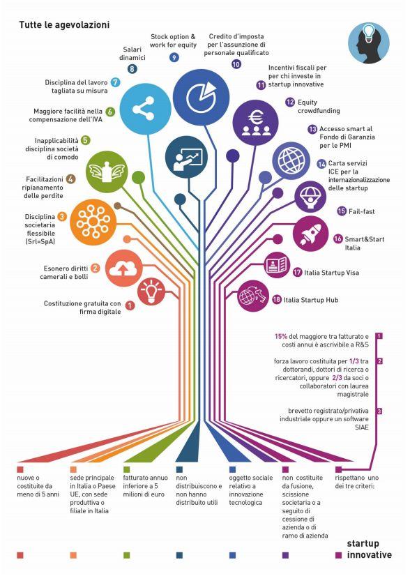 infografica agevolazioni start up innovative mise