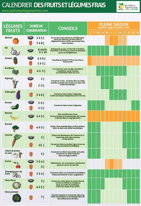 Calendrier des fruits et légumes.