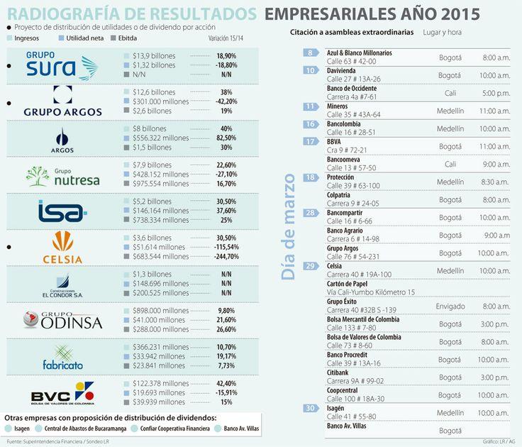 Bolsa de Valores de Colombia y el Grupo Argos tuvieron las mayores alzas en ingresos