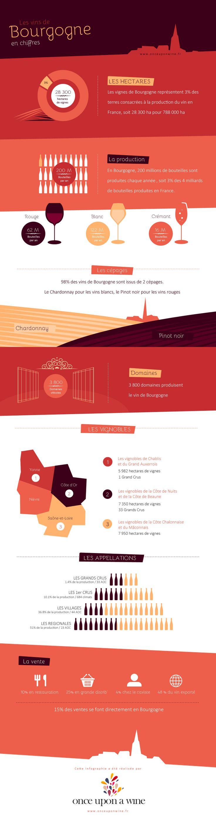 Les chiffres clés des vins de Bourgogne - Once upon a wine