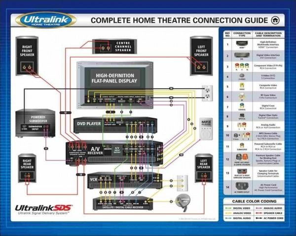 Home Theater Wiring Diagram, Home Theater Subwoofer Wiring