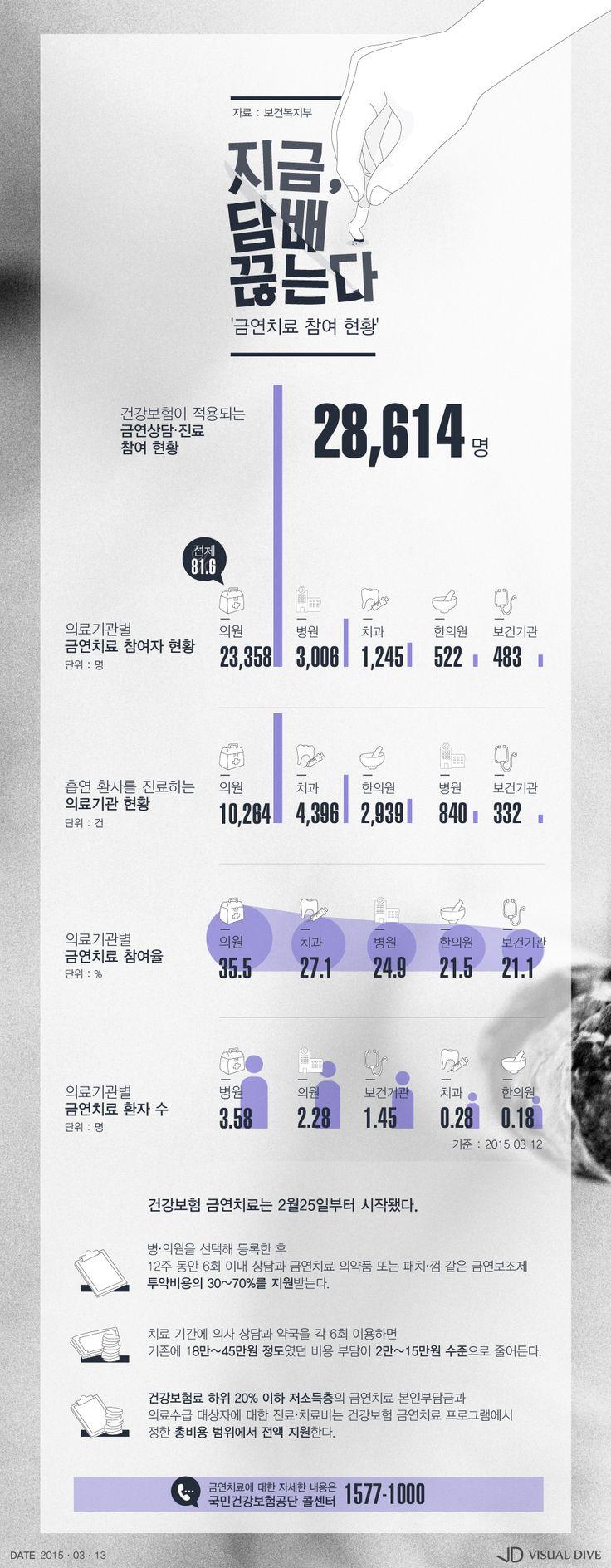 흡연자 중 2만 8천명, 금연치료 등록… 주로 의원 방문 [인포그래픽] #nosmoking / #Infographic ⓒ 비주얼다이브 무단 복사·전재·재배포 금지