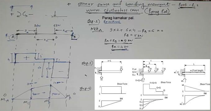 The Civil Engineers should contain clear and concise ideas on shear force and bending moment to make perfect analysis of any structure as well as design of any structural member. In this regard, Parag Pal, the famous B.E. Civil Engineer, has presented a useful video that focuses on shear force and bending moment of simply supported beam with point load to find out the sfd and bmd of any point load member.
