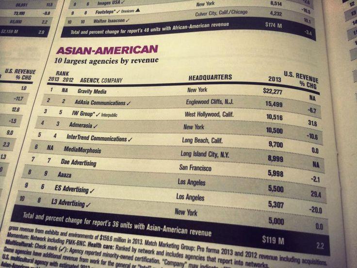 Asian American Advertising Agency 5