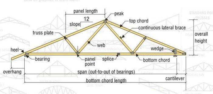 Anatomy Of A Truss Exterior Detail Pinterest