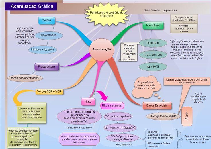 Mapa mental para revisar as principais regras de acentuação.