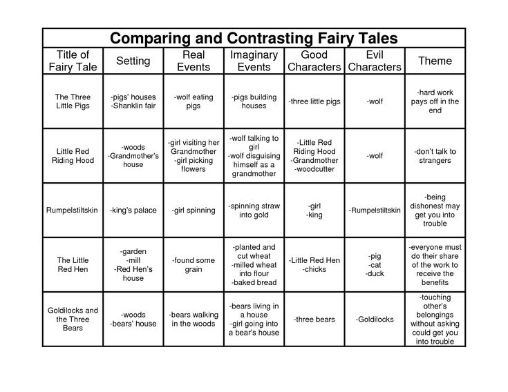 fairy tale worksheets - Google Search