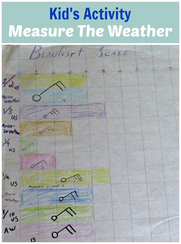 A great activity for the kids learning about weather and the Beaufort Scale.