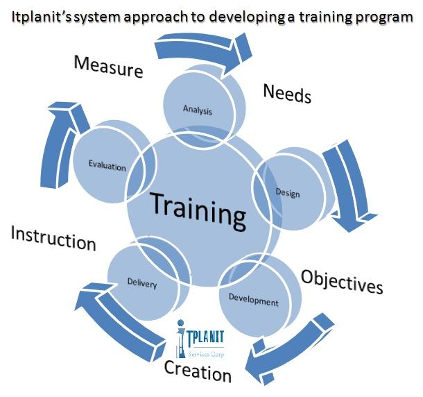 instructional system design training