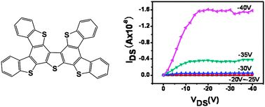 Easily solution-processed, high-performance microribbon transistors based on a 2D condensed benzothiophene derivative
