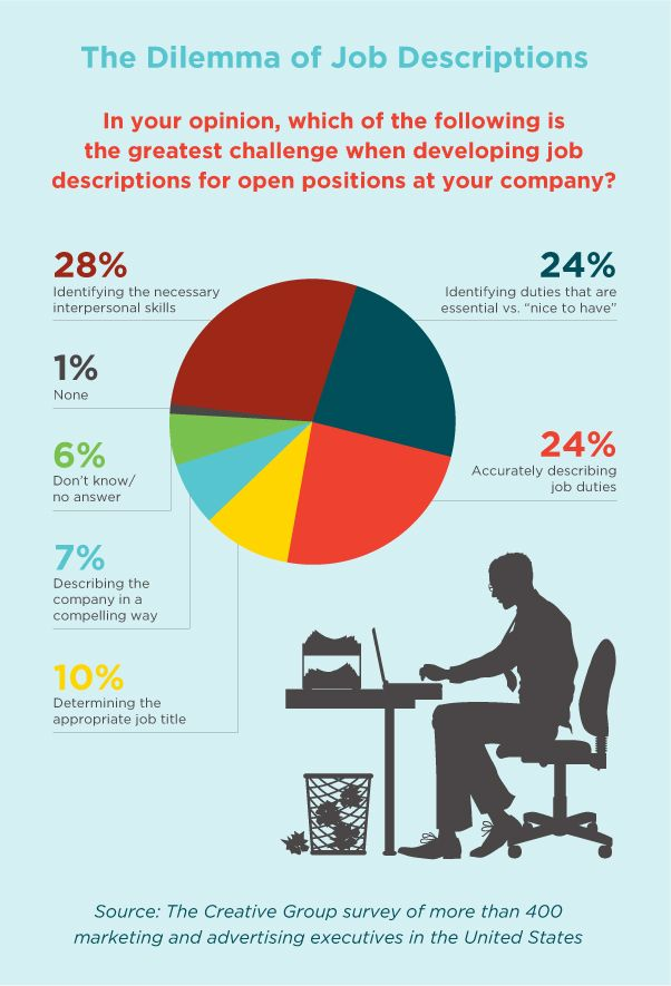 Attractive Business And Management Infographic U0026 Data Visualisation 5  Tips On The Art Of Writing Job