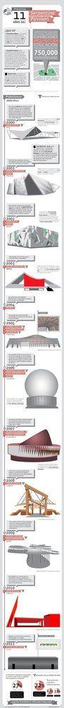 Galería de Infografía: 11 Años del Serpentine Pavilion - 1