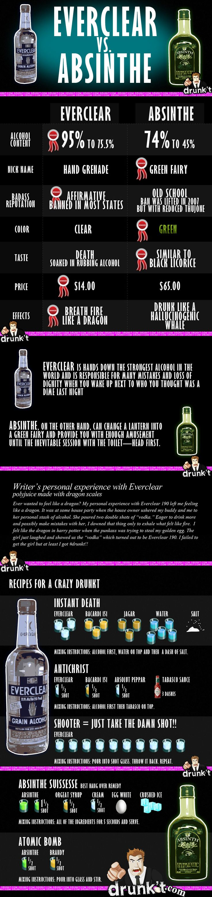 Absinthe vs. Everclear  I'll just have to see for myself... http://www.drunkt.com/exclusive-absinthe-vs-everclear-see-whos-more-potent/: Alcoholic Fun, Glorious Food, Everclear I Ll, Absinthe Everclear, Everclear Vs Absinthe, Absinthe Jager, Friend, Food Drinks