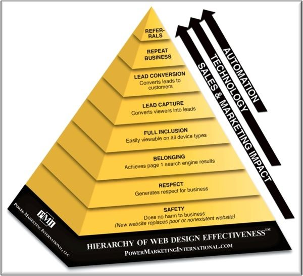 cool Digital marketing strategy internet marketing Infographic