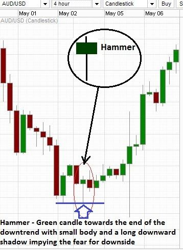 Hammer and hanging man or the shooting star -These single candlestick patterns can tell us a lot more than we think at the first glance - Let's take a look at these at http://www.forexabode.com/forex-school/watch-out-for-patterns/candlestick-charts/single-candlestick-patterns/