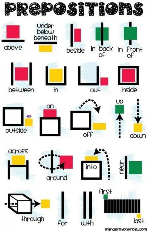 English teacher: Place prepositions