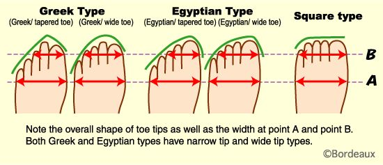 what type of foot do you have?