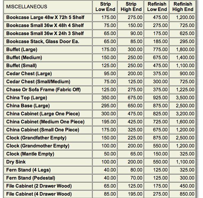 Furniture refinishing price guide per furniturerepair.net (USD) - Misc 1