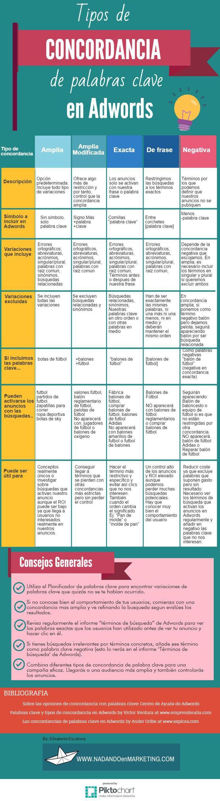 Cuadro-resumen de las diferentes concordancias de palabras clave en Adwords y…