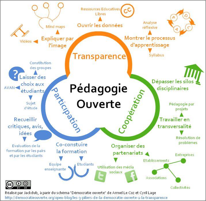 Pédagogie Ouverte
