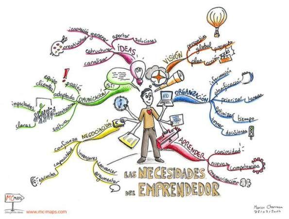 Cómo debe ser un emprendedor