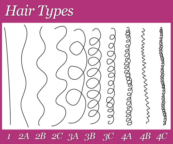 Are the Letters on the Hair Typing Scale Really that Significant?