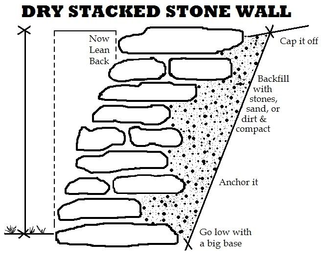 how to build a stone wall, Bower Power
