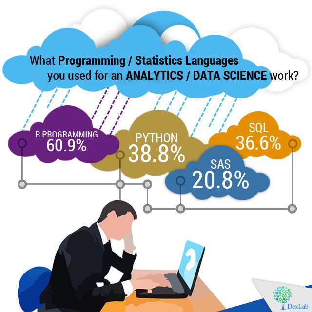 What #Programming /statistics languages you used for an #analytics / #datascience work?