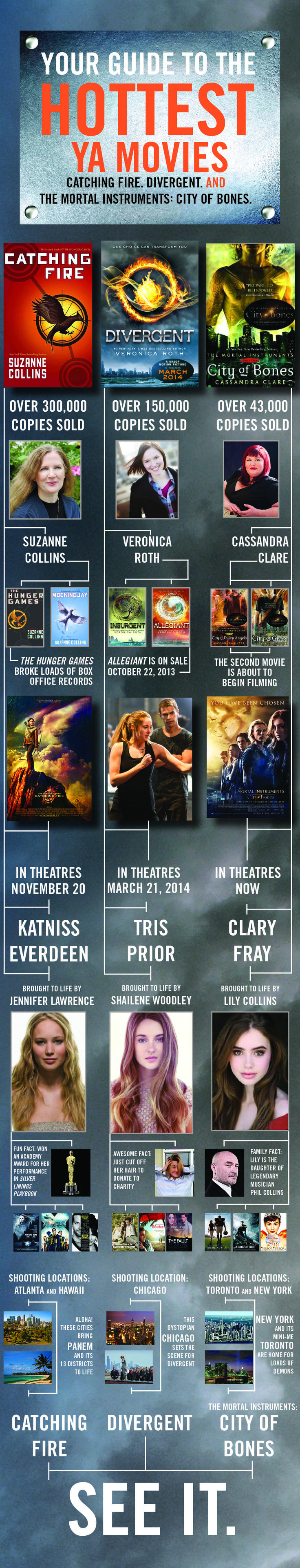 HCCFrenzy shares their guide to the Hottest YA Movies: Divergent, Catching Fire and City of Bones! #YA #Movies #Divergent #CityofBones #CatchingFire #infographic