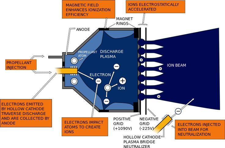 Ion engine - Ion thruster - Wikipedia