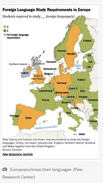 Potrivit Centrului de Cercetare Pew, aproape toate țările din Europa le impun elevilor cu vârsta de șase ani să învețe o limbă străină, de obicei engleză.
