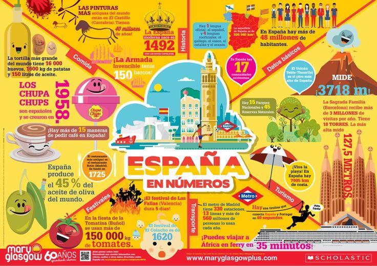 Ca fait un petit moment que je n'ai rien partagé avec vous! Alors je vous montre tout de suite mes nouvelles trouvailles! L'Espagne vue à travers différents chiffres sur la culture espagnole: le nombres d'oeufs dans la tortilla la plus grande du monde...