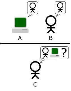 Turing test - Wikipedia, the free encyclopedia